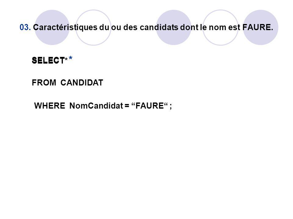 """03. Caractéristiques du ou des candidats dont le nom est FAURE. SELECT * FROM CANDIDAT WHERE NomCandidat = """"FAURE"""" ; SELECT*"""