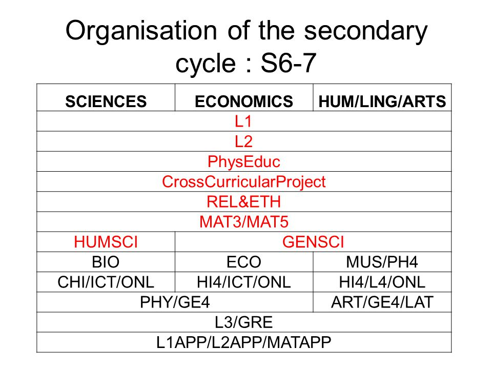 Organisation of the secondary cycle : S6-7 SCIENCESECONOMICSHUM/LING/ARTS L1 L2 PhysEduc CrossCurricularProject REL&ETH MAT3/MAT5 HUMSCIGENSCI BIOECOMUS/PH4 CHI/ICT/ONLHI4/ICT/ONLHI4/L4/ONL PHY/GE4ART/GE4/LAT L3/GRE L1APP/L2APP/MATAPP