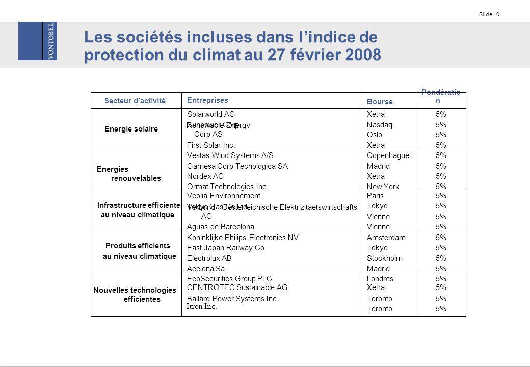 Slide 10 Les sociétés incluses dans l'indice de protection du climat au 27 février 2008 5%Toronto Itron Inc.