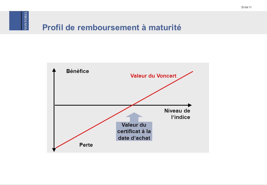 Slide 11 Profil de remboursement à maturité Bénéfice Perte Niveau de l'indice Valeur du Voncert Valeur du certificat à la date d'achat