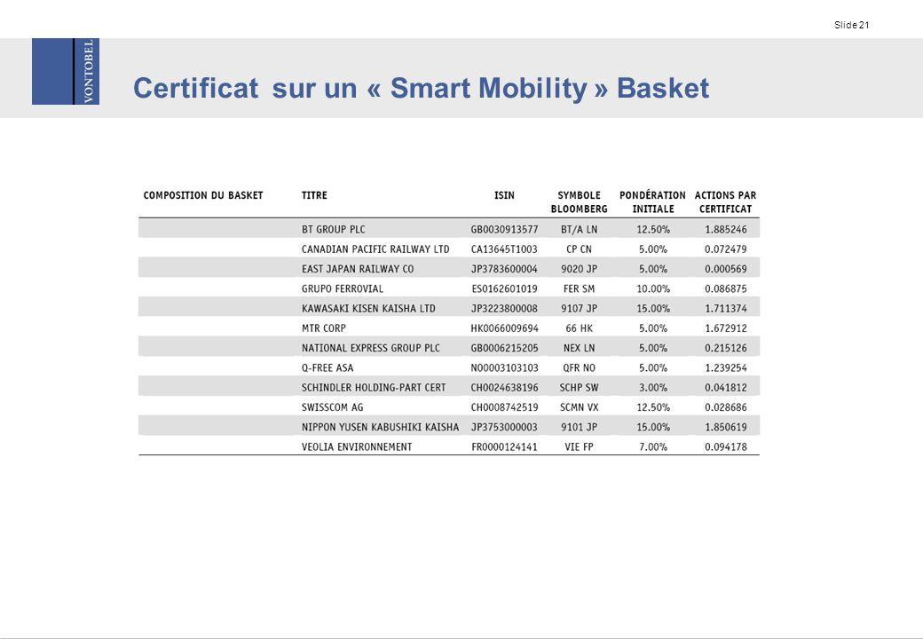 Slide 21 Certificat sur un « Smart Mobility » Basket