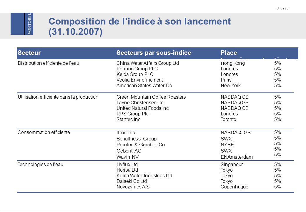 Slide 25 Composition de l'indice à son lancement (31.10.2007) Consommation efficiente Technologies de l'eau Utilisation efficiente dans la production Distribution efficiente de l'eau Pondération Secteur 5% NASDAQ GS SWX NYSE SWX ENAmsterdam Itron Inc Schulthess Group Procter & Gamble Co Geberit AG Wavin NV 5% Singapour Tokyo Copenhague Hyflux Ltd Horiba Ltd Kurita Water Industries Ltd.