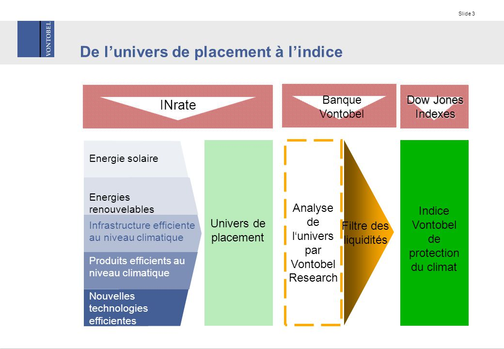 Slide 3 De l'univers de placement à l'indice Energie solaire Energies renouvelables Infrastructure efficiente au niveau climatique Produits efficients au niveau climatique Nouvelles technologies efficientes Univers de placement Indice Vontobel de protection du climat INrate Dow Jones Indexes Banque Vontobel Filtre des liquidités Analyse de l'univers par Vontobel Research