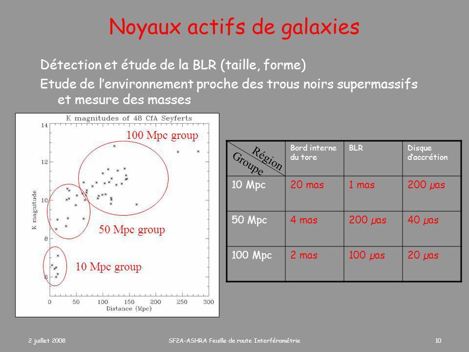 2 juillet 2008SF2A-ASHRA Feuille de route Interférométrie10 Noyaux actifs de galaxies Détection et étude de la BLR (taille, forme) Etude de l'environnement proche des trous noirs supermassifs et mesure des masses 10 Mpc group 50 Mpc group 100 Mpc group Bord interne du tore BLRDisque d'accrétion 10 Mpc20 mas1 mas200 µas 50 Mpc4 mas200 µas40 µas 100 Mpc2 mas100 µas20 µas Région Groupe