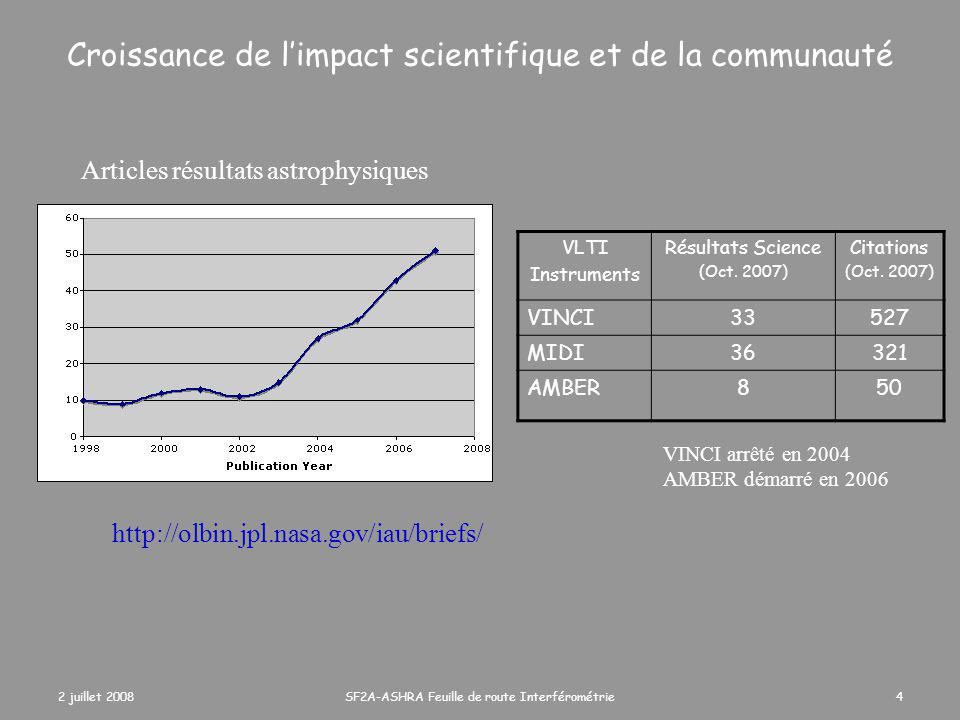 2 juillet 2008SF2A-ASHRA Feuille de route Interférométrie4 Croissance de l'impact scientifique et de la communauté VLTI Instruments Résultats Science (Oct.