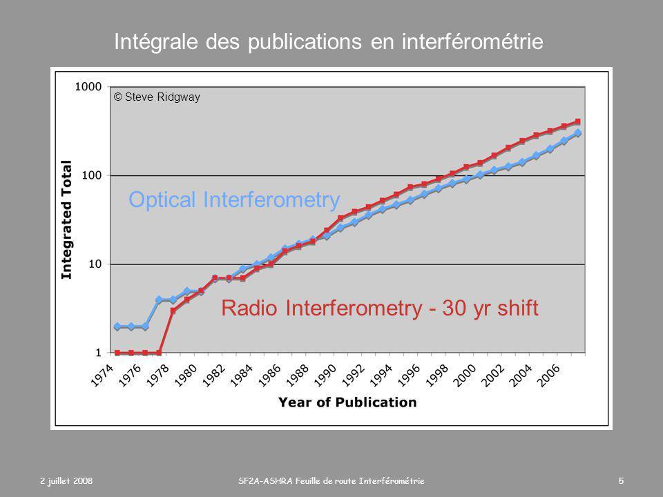2 juillet 2008SF2A-ASHRA Feuille de route Interférométrie16 La radio source Cygnus-A au cours du temps 1954 Jennisson et al., 1954 1964 Ryle et al., 1964 1974 Hargrave and Ryle 1974 1984 Perley et al., 1984