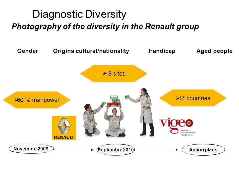 Diagnostic Diversity Photography of the diversity in the Renault group Gender Origins cultural/nationalityHandicap Aged people Action plansSeptembre 2