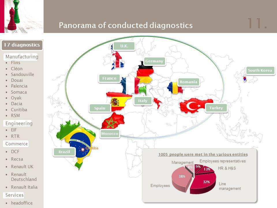 11. Panorama of conducted diagnostics South Korea Germany France U.K. Brazil Spain Italy Romania Turkey Morocco 17 diagnostics Manufacturing Flins Clé