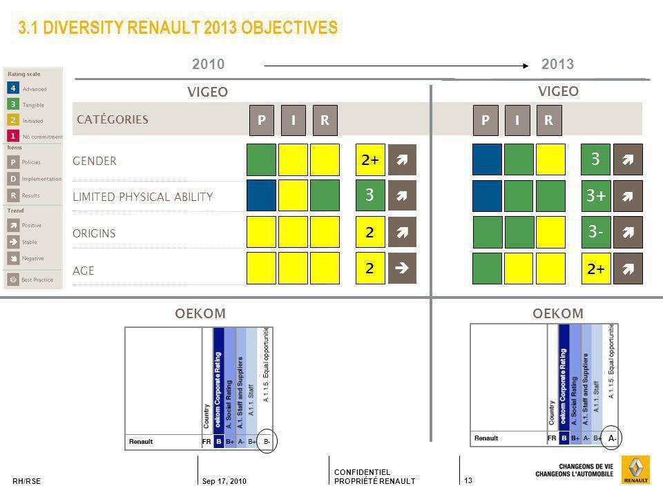 RH/RSE Sep 17, 2010 CONFIDENTIEL PROPRIÉTÉ RENAULT 13 3.1 DIVERSITY RENAULT 2013 OBJECTIVES CATÉGORIES GENDER LIMITED PHYSICAL ABILITY VIGEO ORIGINS AGE 2+  3+  3-  2+ 3  2013 OEKOM VIGEO OEKOM 2010 2+  3  2  2  A- IRPIRP