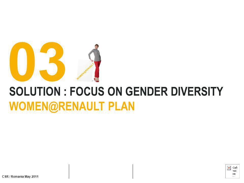CSR / Romania May 2011 SOLUTION : FOCUS ON GENDER DIVERSITY WOMEN@RENAULT PLAN 03 WOMEN@RENAULT