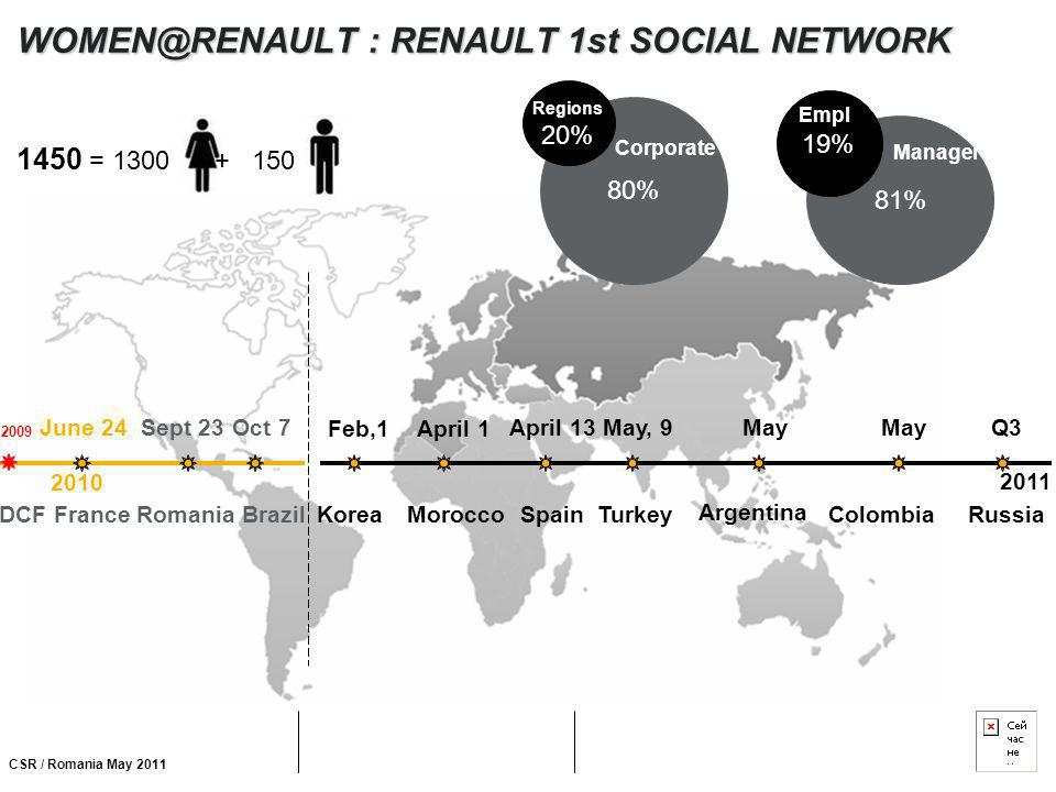 CSR / Romania May 2011 WOMEN@RENAULT : RENAULT 1st SOCIAL NETWORK 1450 = 1300 + 150 Colombia Argentina MoroccoRussiaTurkey Spain June 24Sept 23Oct 7 A