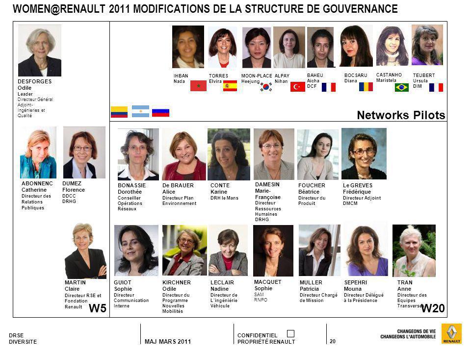 DRSE DIVERSITE CONFIDENTIEL PROPRIÉTÉ RENAULT 20 MAJ MARS 2011 WOMEN@RENAULT 2011 MODIFICATIONS DE LA STRUCTURE DE GOUVERNANCE DESFORGES Odile Leader