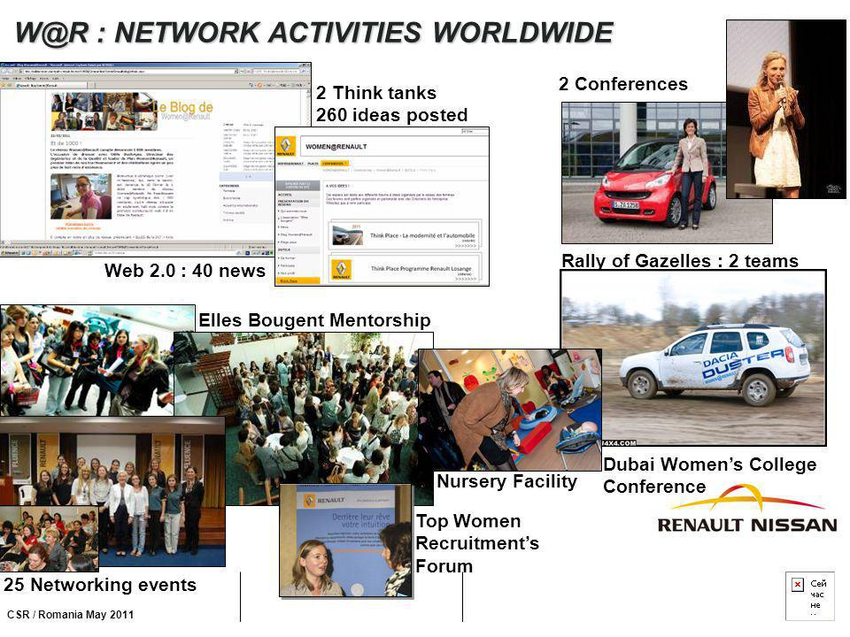 CSR / Romania May 2011 W@R : NETWORK ACTIVITIES WORLDWIDE 2 Conferences 25 Networking events Web 2.0 : 40 news Rally of Gazelles : 2 teams Elles Bouge