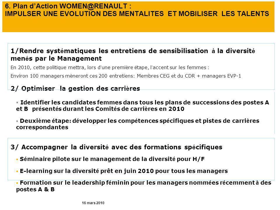 6. Plan d'Action WOMEN@RENAULT : IMPULSER UNE EVOLUTION DES MENTALITES ET MOBILISER LES TALENTS 1/Rendre syst é matiques les entretiens de sensibilisa