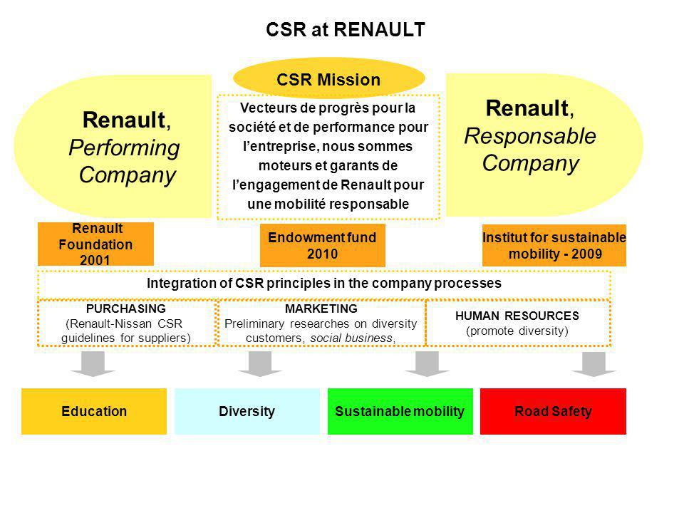 CSR / Romania May 2011 WOMEN@RENAULT The goals of the network : 1.Fully benefit from women talent pool and prevent talent wasting 2.Access new dimensions of business with different connections to the market and the customer 3.Gain a more comprehensive vision of the world with a different men / women balance 4.Attract and retain women in Renault / Automotive industry 5.Improve our social rating rankings and Group image Changes in HR processes: are equal pay for men and womenobjective of hiring 30% women for technical positions and 50% for commercial positions Two high-priority issues are equal pay for men and women and the objective of hiring 30% women for technical positions and 50% for commercial positions