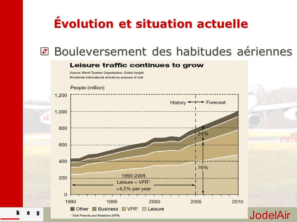JodelAir 10/30 Évolution et situation actuelle Bouleversement des habitudes aériennes