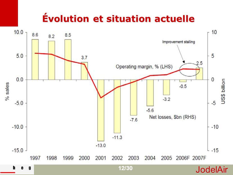 JodelAir 12/30 Évolution et situation actuelle