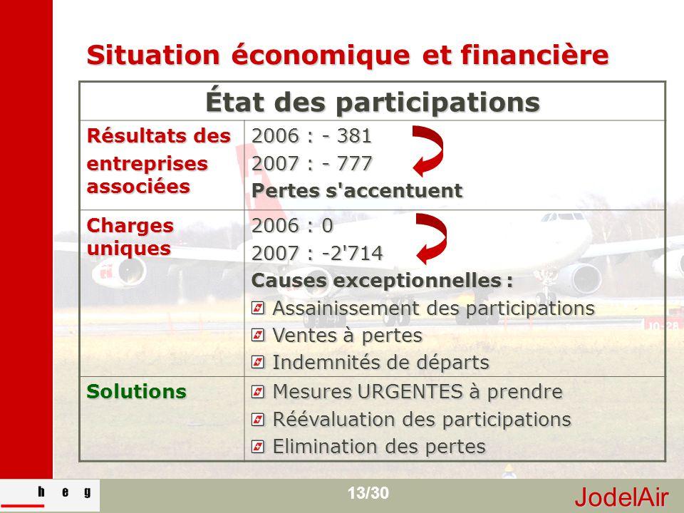 JodelAir 13/30 Situation économique et financière État des participations Résultats des entreprises associées 2006 : - 381 2007 : - 777 Pertes s'accen