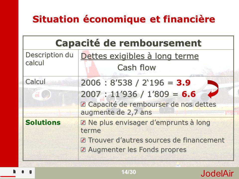 JodelAir 14/30 Situation économique et financière Capacité de remboursement Description du calcul Dettes exigibles à long terme Cash flow Cash flow Ca