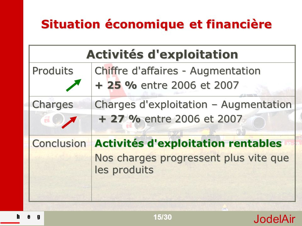 JodelAir 15/30 Situation économique et financière Activités d'exploitation Produits Chiffre d'affaires - Augmentation + 25 % entre 2006 et 2007 Charge