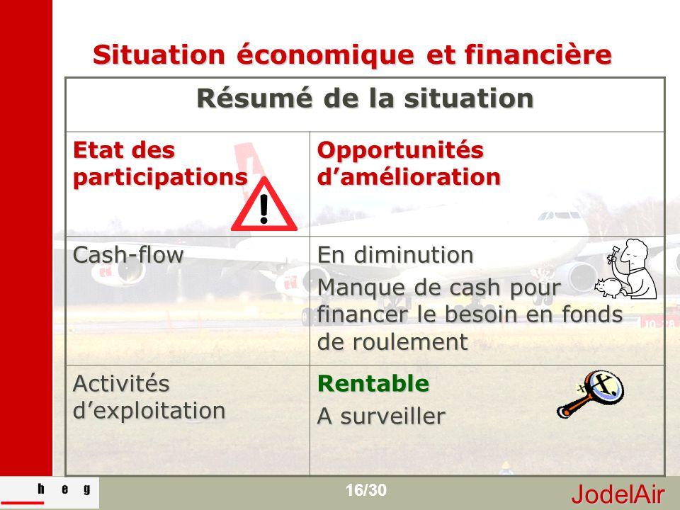JodelAir 16/30 Situation économique et financière Résumé de la situation Etat des participations Opportunités d'amélioration Cash-flow En diminution M