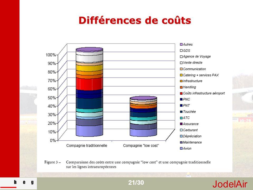 JodelAir 21/30 Différences de coûts