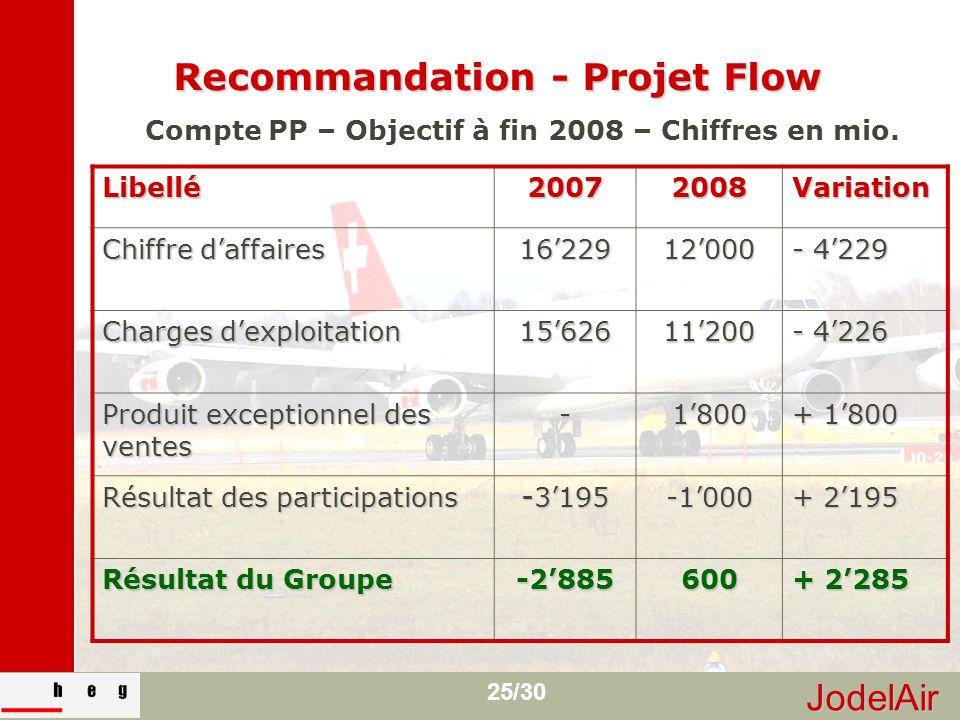 JodelAir 25/30 Recommandation - Projet Flow Compte PP – Objectif à fin 2008 – Chiffres en mio. Libellé20072008Variation Chiffre d'affaires 16'22912'00