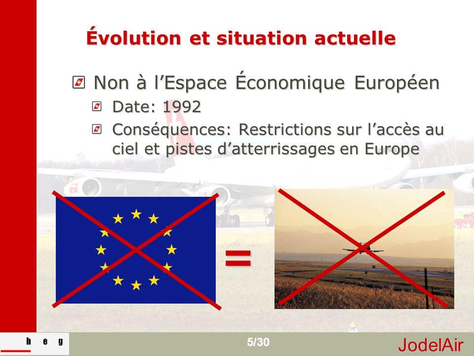 JodelAir 5/30 Évolution et situation actuelle Non à l'Espace Économique Européen Date: 1992 Conséquences: Restrictions sur l'accès au ciel et pistes d