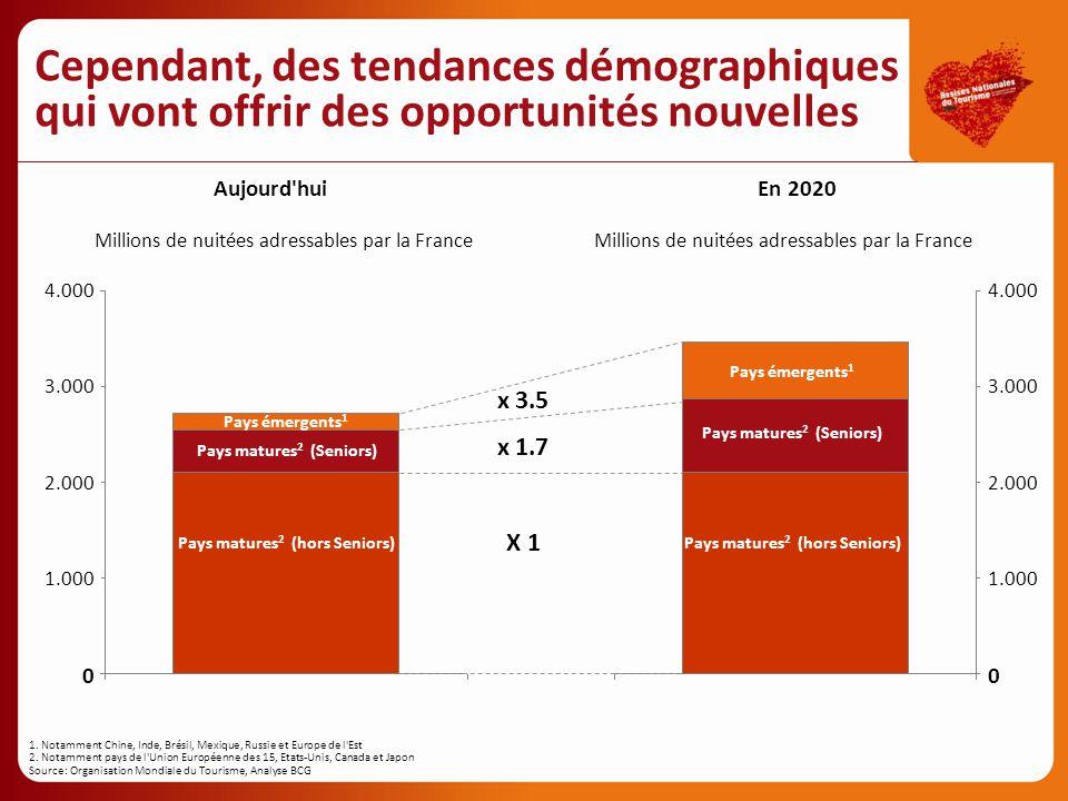 Cependant, des tendances démographiques qui vont offrir des opportunités nouvelles Aujourd'huiEn 2020 0 1.000 2.000 3.000 4.000 Millions de nuitées ad