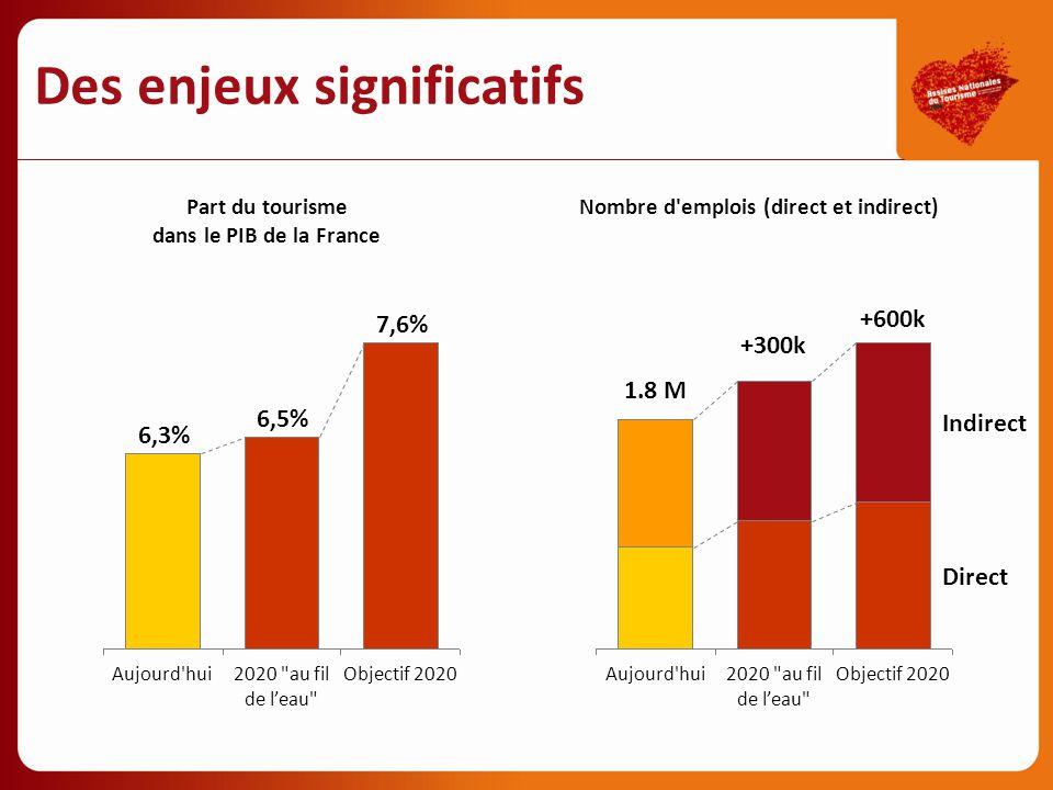 Part du tourisme dans le PIB de la France Nombre d'emplois (direct et indirect) 6,3% Aujourd'hui 6,5% 2020