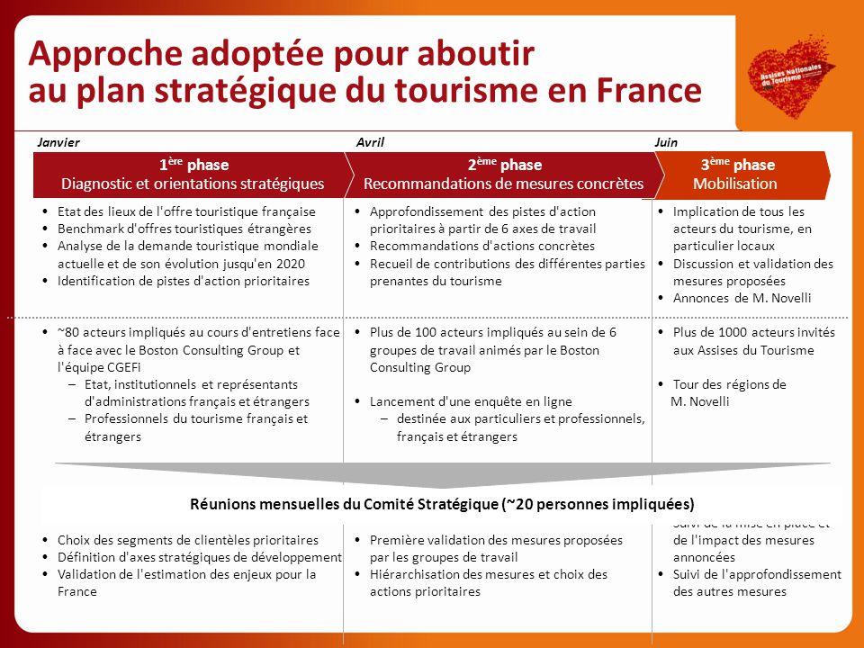 Approfondissement des pistes d'action prioritaires à partir de 6 axes de travail Recommandations d'actions concrètes Recueil de contributions des diff