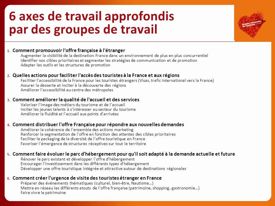6 axes de travail approfondis par des groupes de travail 1. Comment promouvoir l'offre française à l'étranger Augmenter la visibilité de la destinatio