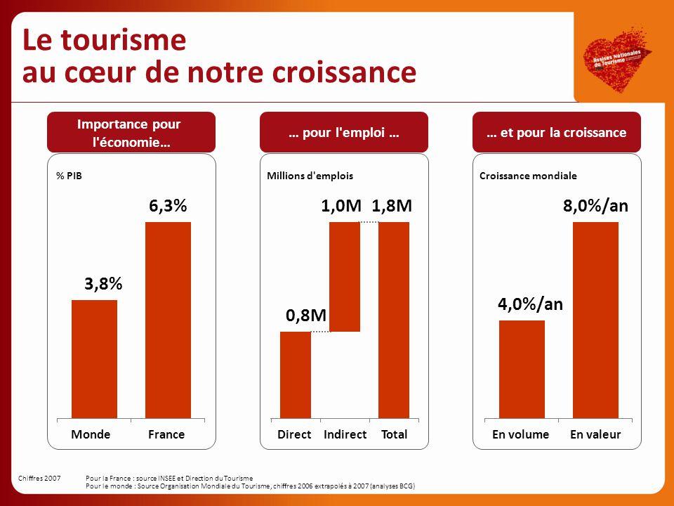 Le tourisme au cœur de notre croissance 6,3% MondeFrance 3,8% Importance pour l'économie… % PIB … pour l'emploi … Direct 1,0M IndirectTotal 1,8M 0,8M