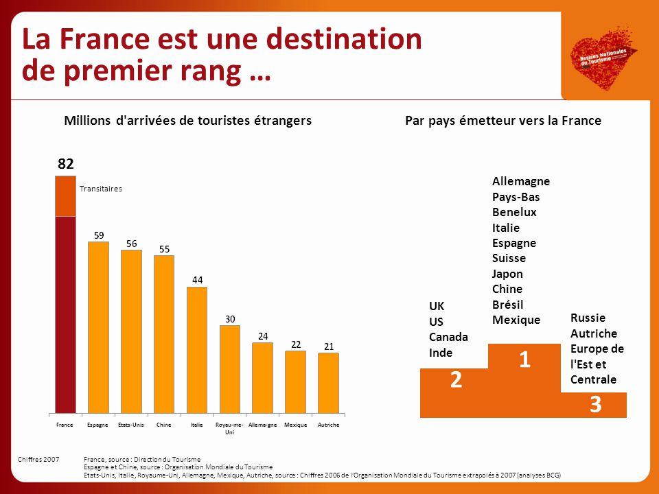 66%34% Allemagne 19%81% France 58%42% Royaume-Uni 22%78% Italie 16%84% Espagne 54%46% Pays-Bas 74% 26% Belgique 60%40% Autriche EtrangerDomestiques Millions de touristes Séjours loisirs (4 jours+) domestiques et à l étranger Chiffres 2006Source : Eurostat, analyse BCG Un enjeu majeur pour la France 65% des recettes Moins cyclique que le tourisme international … et bénéficie d un tourisme domestique important Pays émetteurs