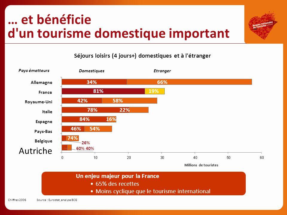 66%34% Allemagne 19%81% France 58%42% Royaume-Uni 22%78% Italie 16%84% Espagne 54%46% Pays-Bas 74% 26% Belgique 60%40% Autriche EtrangerDomestiques Mi