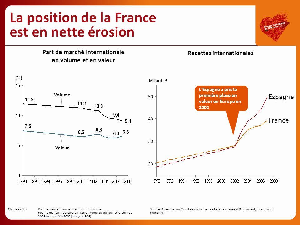 La position de la France est en nette érosion Part de marché internationale en volume et en valeur (%) Volume Valeur Chiffres 2007 Pour la France : So