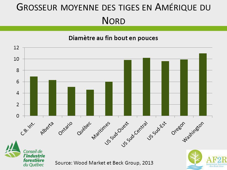 G ROSSEUR MOYENNE DES TIGES EN A MÉRIQUE DU N ORD Source: Wood Market et Beck Group, 2013