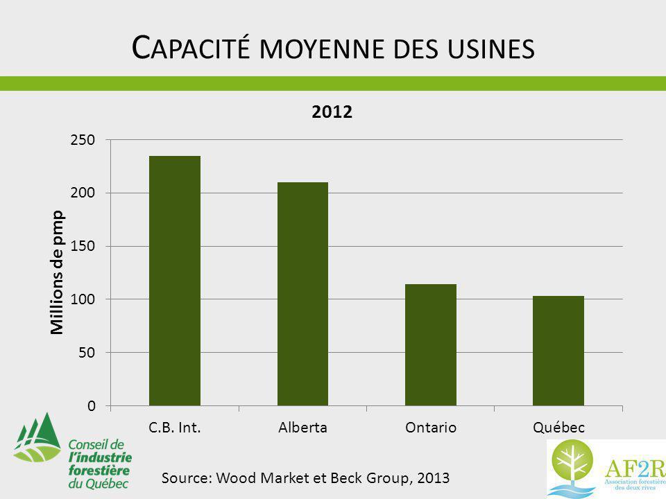 C APACITÉ MOYENNE DES USINES Source: Wood Market et Beck Group, 2013
