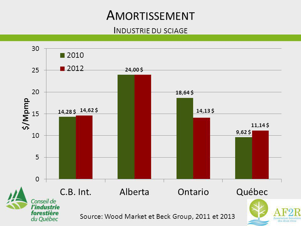 A MORTISSEMENT I NDUSTRIE DU SCIAGE Source: Wood Market et Beck Group, 2011 et 2013