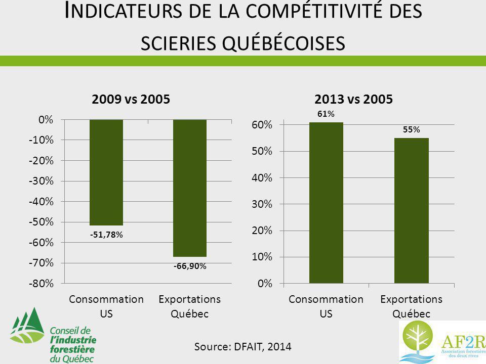 I NDICATEURS DE LA COMPÉTITIVITÉ DES SCIERIES QUÉBÉCOISES Source: DFAIT, 2014