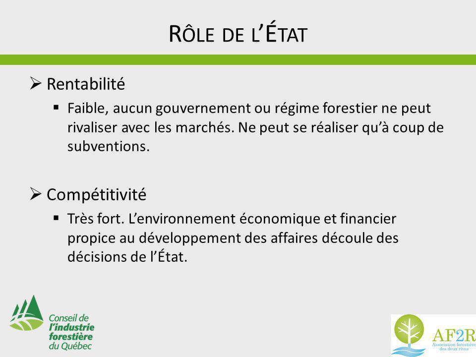 R ÔLE DE L 'É TAT  Rentabilité  Faible, aucun gouvernement ou régime forestier ne peut rivaliser avec les marchés.