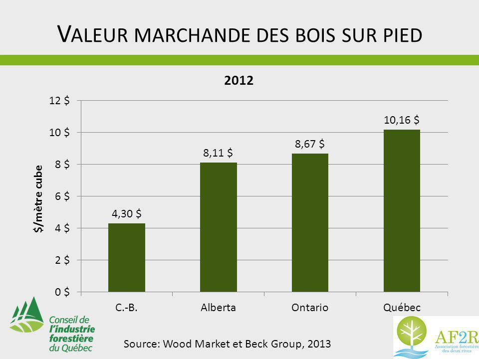 V ALEUR MARCHANDE DES BOIS SUR PIED Source: Wood Market et Beck Group, 2013