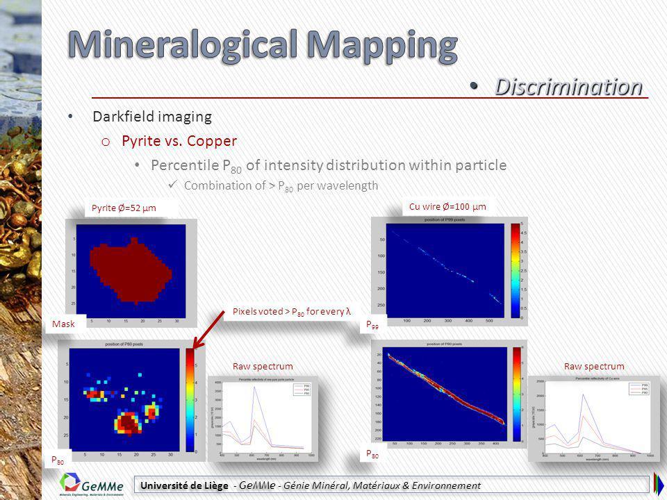 Université de Liège - GeMMe - Génie Minéral, Matériaux & Environnement Darkfield imaging o Pyrite vs.
