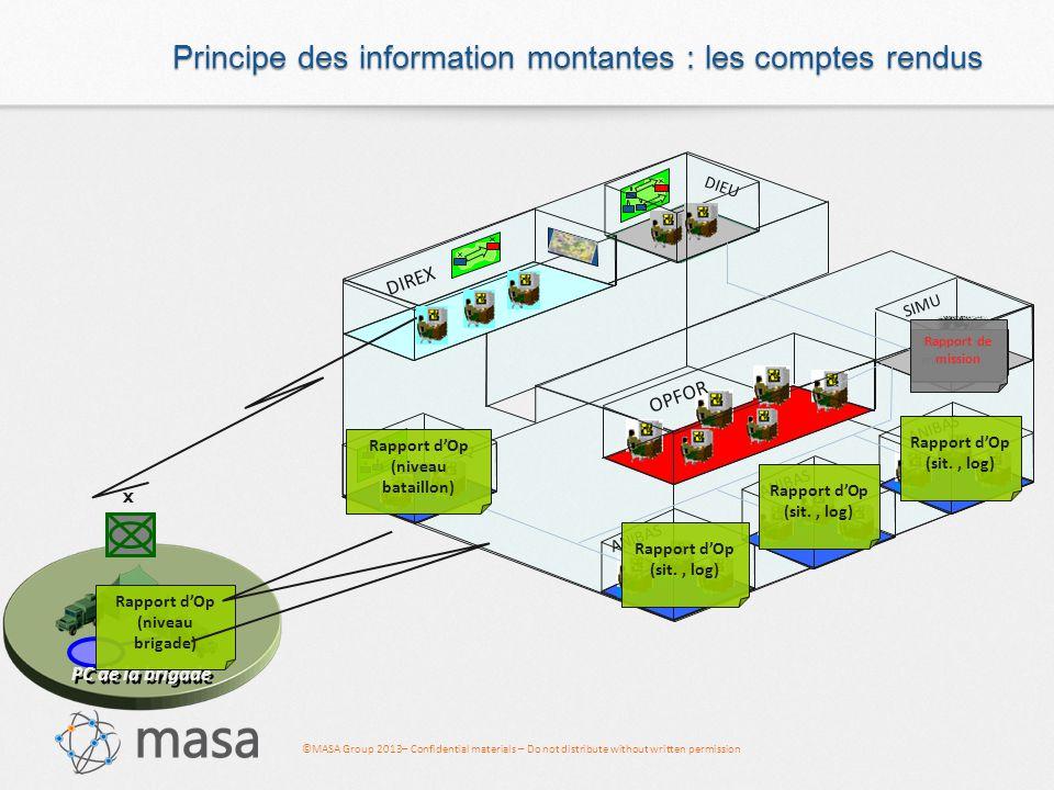 ©MASA Group 2013– Confidential materials – Do not distribute without written permission SWORD : une modélisation des risques 7 RISQUES COURANTS