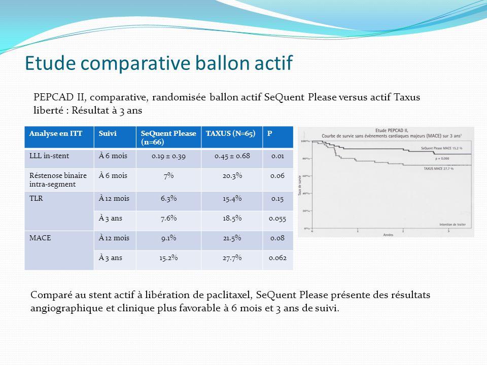 Analyse en ITTSuiviSeQuent Please (n=66) TAXUS (N=65)P LLL in-stentÀ 6 mois0.19 ± 0.390.45 ± 0.680.01 Réstenose binaire intra-segment À 6 mois7%20.3%0.06 TLRÀ 12 mois6.3%15.4%0.15 À 3 ans7.6%18.5%0.055 MACEÀ 12 mois9.1%21.5%0.08 À 3 ans15.2%27.7%0.062 Etude comparative ballon actif PEPCAD II, comparative, randomisée ballon actif SeQuent Please versus actif Taxus liberté : Résultat à 3 ans Comparé au stent actif à libération de paclitaxel, SeQuent Please présente des résultats angiographique et clinique plus favorable à 6 mois et 3 ans de suivi.