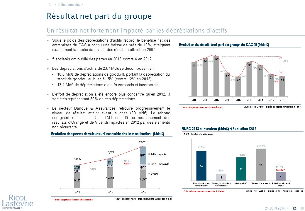 / Un résultat net fortement impacté par les dépréciations d'actifs Résultat net part du groupe 24 JUIN 201412 ● Sous le poids des dépréciations d'actifs record, le bénéfice net des entreprises du CAC a connu une baisse de près de 10%, atteignant exactement la moitié du niveau des résultats atteint en 2007 ● 5 sociétés ont publié des pertes en 2013 contre 4 en 2012 ● Les dépréciations d'actifs de 23,7 Md€ se décomposent en 10,6 Md€ de dépréciations de goodwill, portant la dépréciation du stock de goodwill au bilan à 15% (contre 12% en 2012) 13,1 Md€ de dépréciations d'actifs corporels et incorporels ● L'effort de dépréciation a été encore plus concentré qu'en 2012, 3 sociétés représentant 80% de ces dépréciations ● Le secteur Banque & Assurances retrouve progressivement le niveau de résultat atteint avant la crise (20 Md€).