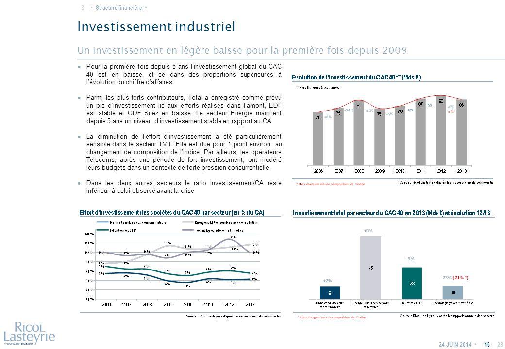 / Un investissement en légère baisse pour la première fois depuis 2009 Investissement industriel 24 JUIN 201416 ● Pour la première fois depuis 5 ans l'investissement global du CAC 40 est en baisse, et ce dans des proportions supérieures à l'évolution du chiffre d'affaires ● Parmi les plus forts contributeurs, Total a enregistré comme prévu un pic d'investissement lié aux efforts réalisés dans l'amont, EDF est stable et GDF Suez en baisse.