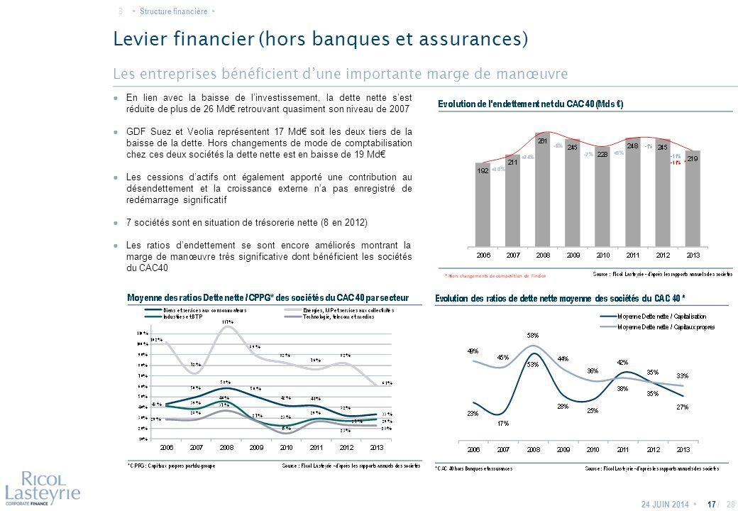 / Les entreprises bénéficient d'une importante marge de manœuvre Levier financier (hors banques et assurances) 24 JUIN 201417 ● En lien avec la baisse de l'investissement, la dette nette s'est réduite de plus de 26 Md€ retrouvant quasiment son niveau de 2007 ● GDF Suez et Veolia représentent 17 Md€ soit les deux tiers de la baisse de la dette.