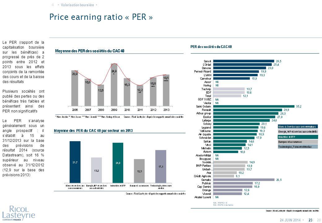 / Price earning ratio « PER » 2324 JUIN 2014 Le PER (rapport de la capitalisation boursière sur les bénéfices) a progressé de près de 2 points entre 2012 et 2013 sous les effets conjoints de la remontée des cours et de la baisse des résultats Plusieurs sociétés ont publié des pertes ou des bénéfices très faibles et présentent ainsi des PER non significatifs Le PER s'analyse généralement sous un angle prospectif : il s'établit à 15 au 31/12/2013 sur la base des prévisions de résultat 2014 (source Datastream), soit 16 % supérieur au niveau observé au 31/12/2012 (12,9 sur la base des prévisions 2013) Valorisation boursière · 4 · 28