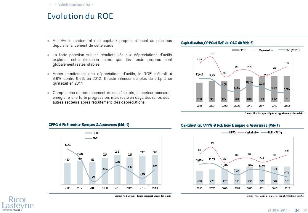 / Evolution du ROE 24 JUIN 201424 ● A 5,9% le rendement des capitaux propres s'inscrit au plus bas depuis le lancement de cette étude ● La forte ponction sur les résultats liée aux dépréciations d'actifs explique cette évolution, alors que les fonds propres sont globalement restés stables ● Après retraitement des dépréciations d'actifs, le ROE s'établit à 8,8% contre 8,6% en 2012.